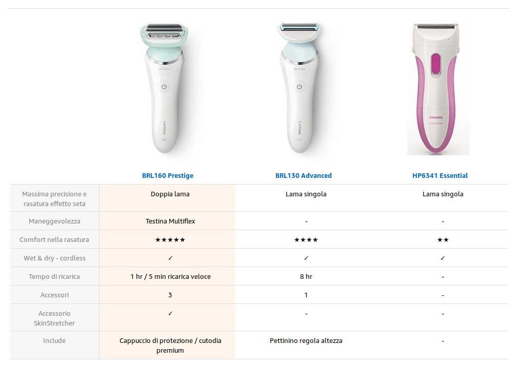 Differenze tra Philips BRL160, BRL130 e HP6341